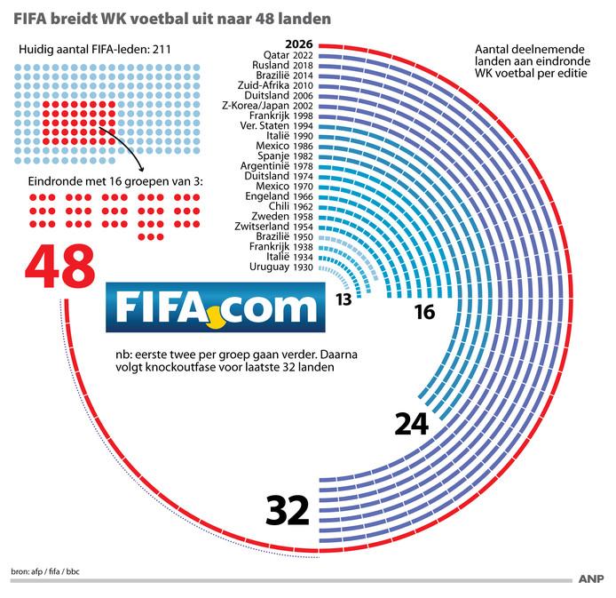 FIFA breidt WK voetbal uit naar 48 landen.