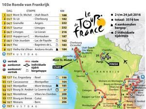 Etappeschema Tour de France