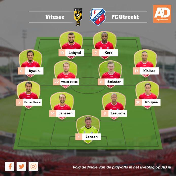 De vermoedelijke opstelling van FC Utrecht voor het duel in Arnhem met Vitesse.