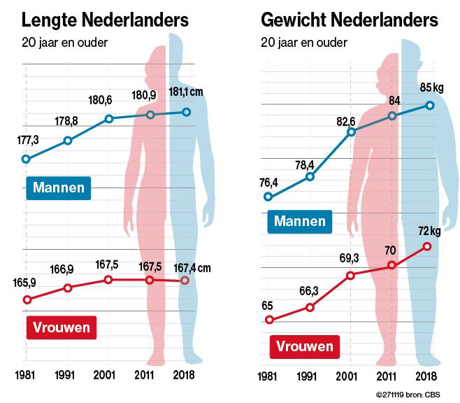 Lengte en gewicht van Nederlanders.