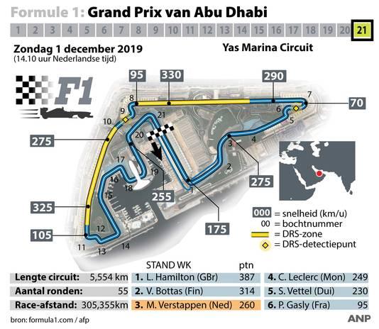 Profiel van het Yas Marina Circuit.