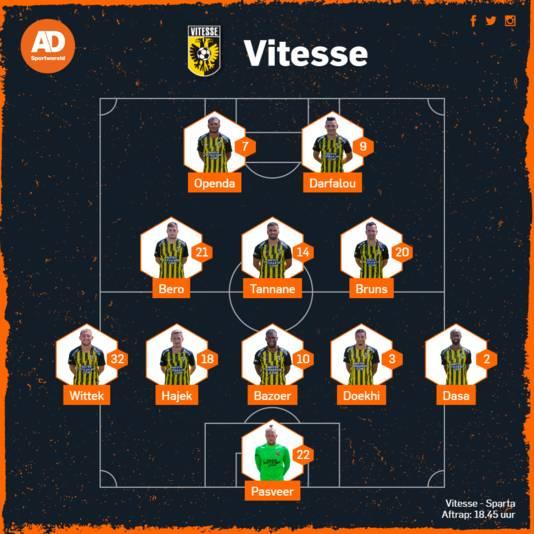 Verwachte opstelling Vitesse