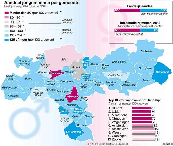 Overzicht van het aantal jonge vrouwen en -mannen.