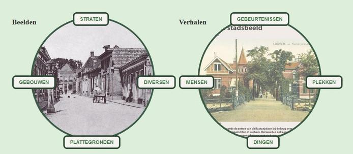 Het Historisch Genootschap is kenniscentrum van de lokale geschiedenis van Lochem, Laren en Barchem. Op de nieuwe website kunnen liefhebbers grasduinen in de verzameling beelden en verhalen.