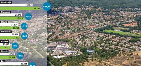 Hoe het inwonersaantal van Harderwijk in 20 jaar met 8600 inwoners toenam