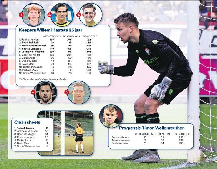 De keepers van Willem II geordend op aantal tegengoals per wedstrijd