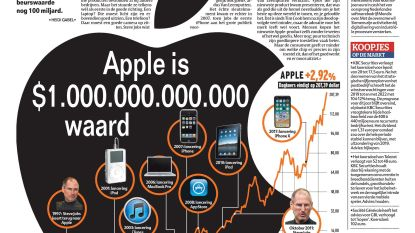 Apple is $1.000.000.000.000 waard