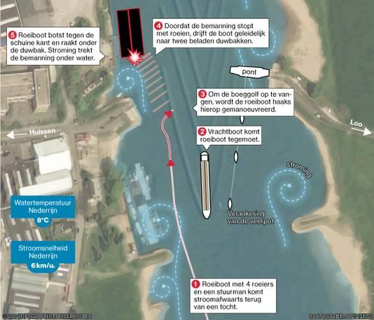 Grafische weergave van het ongeval met de roeiboot in de Nederrijn bij Huissen.