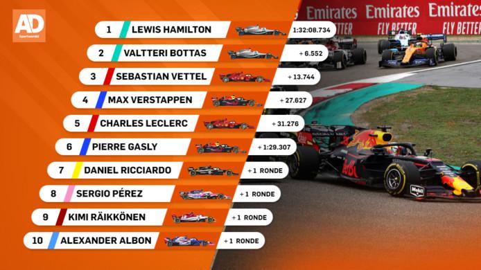 Uitslag Grand Prix van China