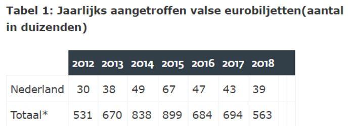 Totaal* heeft betrekking op de aangetroffen valse eurobiljetten binnen en buiten het eurogebied.