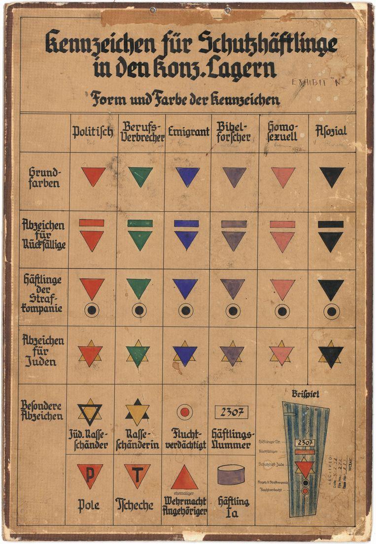 Herkenningstekens waarmee onderscheid werd gemaakt tussen gevangenen in concentratiekampen, document uit het staatsarchief Bad Arolsen.  Beeld Design museum Den Bosch