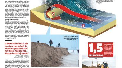 Moet er nog zand zijn? Dát vragen de kustburgemeesters zich af