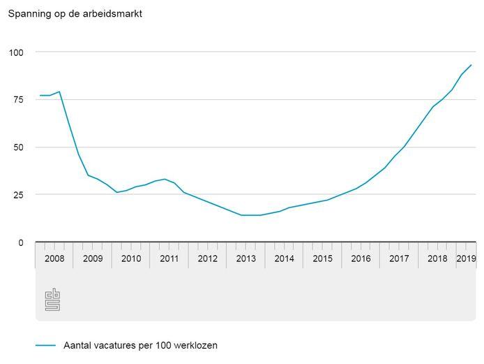 Aantal vacatures per 100 werklozen.