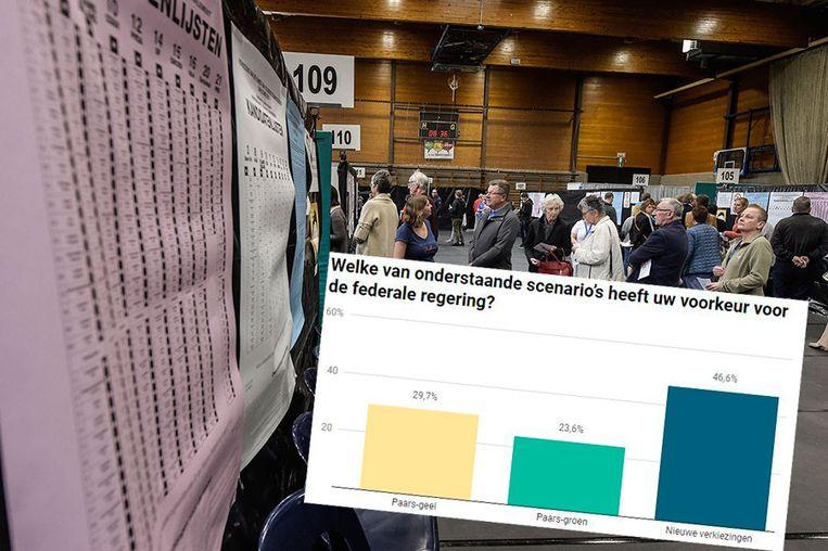 Bijna de helft van de Vlamingen wil nieuwe verkiezingen.