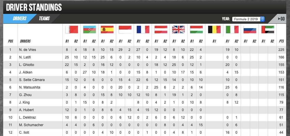 Stand in het kampioenschap om de Formule 2