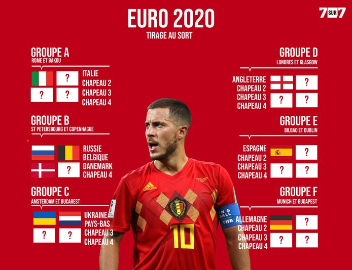 Les groupes pour l'Euro 2020.