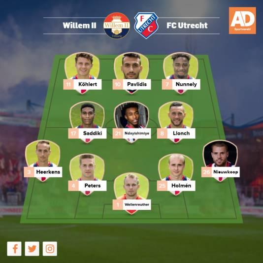 Verwachte opstelling Willem II.