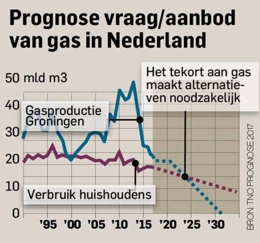 Door een tekort aan gas zijn alternatieven noodzakelijk.