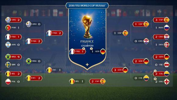 De knock-out fase volgens een simulatie van EA Sports.