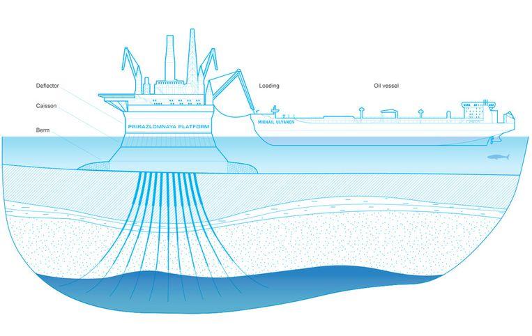 Infographic van het platform met de tanker. Beeld Gazprom