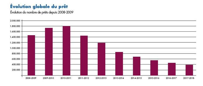 L'évolution du nombre de prêts depuis 2008-09