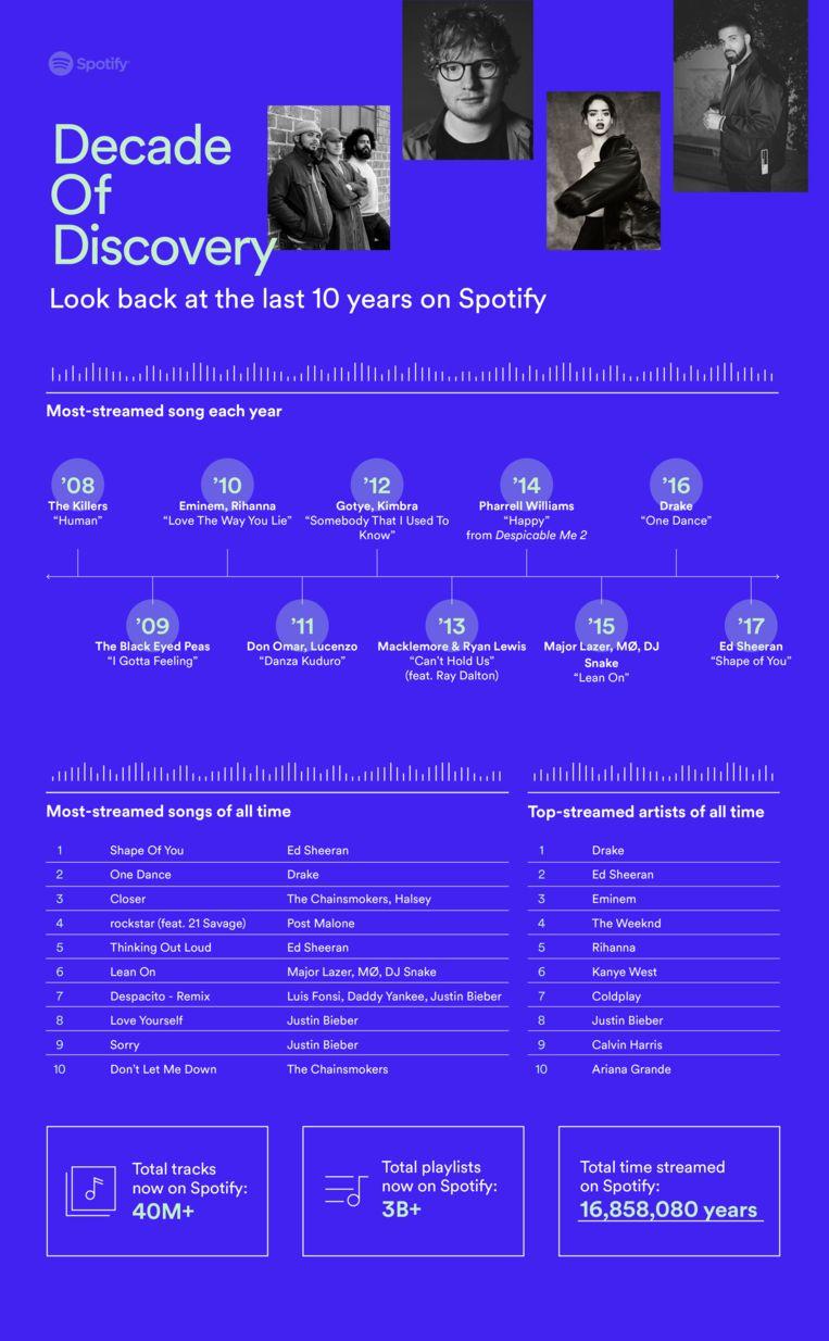 Spotify vatte de statistieken voor de gelegenheid even samen.