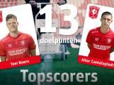 Het seizoen van FC Twente in cijfers