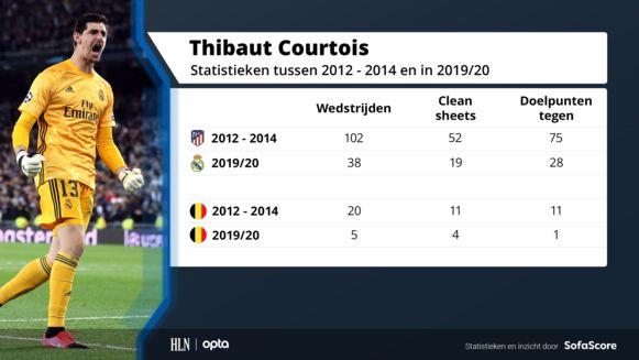 De statistieken van Thibaut Courtois bij Atlético tussen 2012 en 2014 en in het huidige seizoen bij Real Madrid.