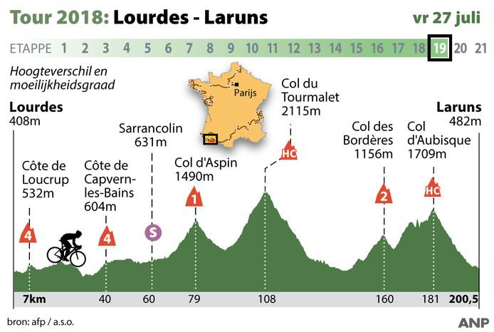Tour: etappe 19 vrijdag 27 juli Lourdes.