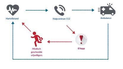 """Politiezone Noorderkempen krijgt AED-toestel in elke combi: """"Nog meer een hartveilige gemeente worden"""""""