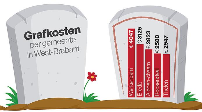 Grafkosten in West-Brabant