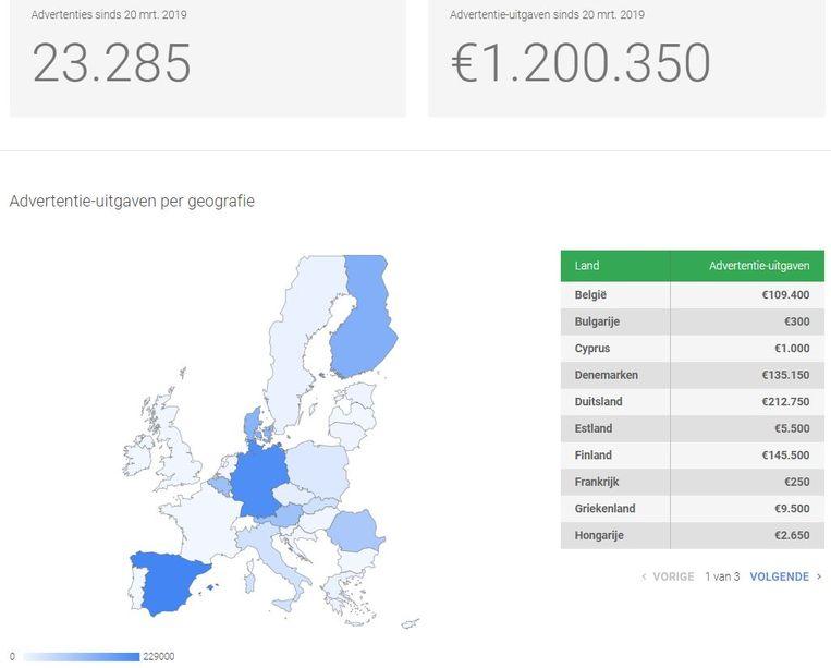 Grafiek uit het transparantierapport van Google, waarin de uitgaven aan politieke advertenties per EU-land te zien zijn. Beeld Google