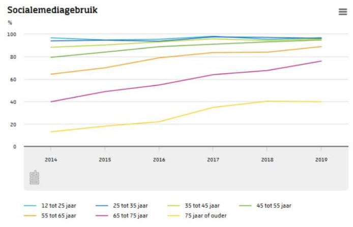 Het aantal mensen dat social media gebruikt stijgt nog altijd.