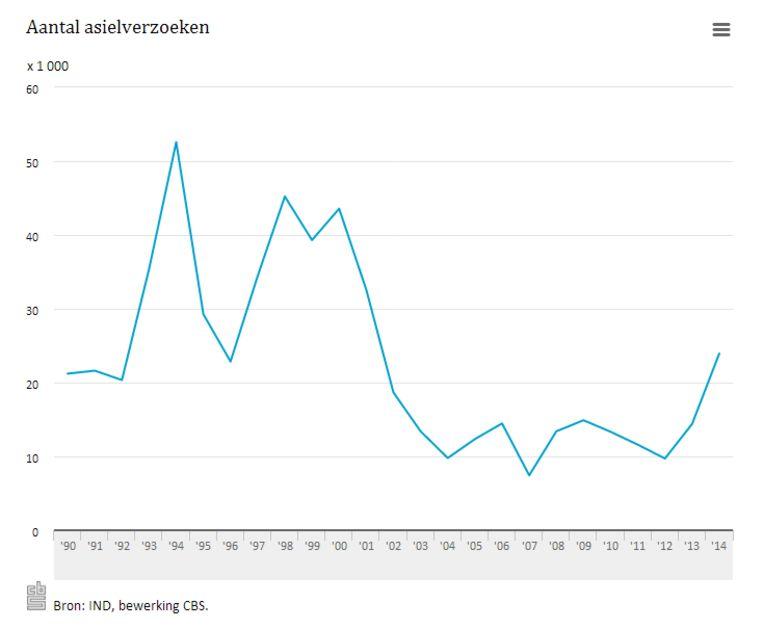 Aantal asielverzoeken vanaf 1990 Beeld CBS