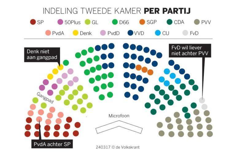 De indeling van de Tweede Kamer per partij Beeld