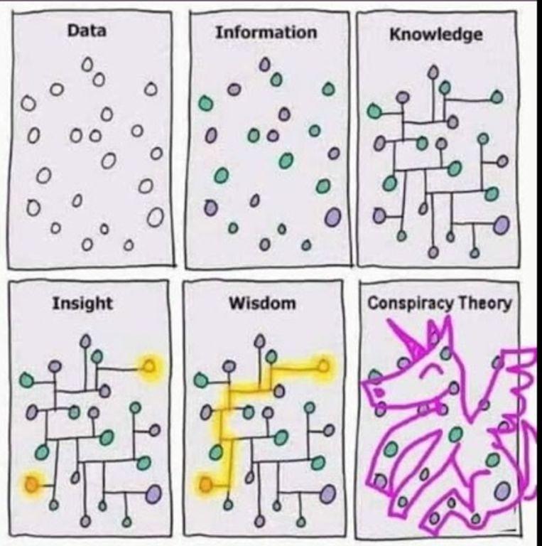 Een meme over het verschil tussen kennis en complottheorieën. Beeld