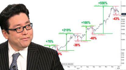 """Beleggingsexpert: """"Bitcoincrash van laatste dagen is unieke kans om te investeren"""""""