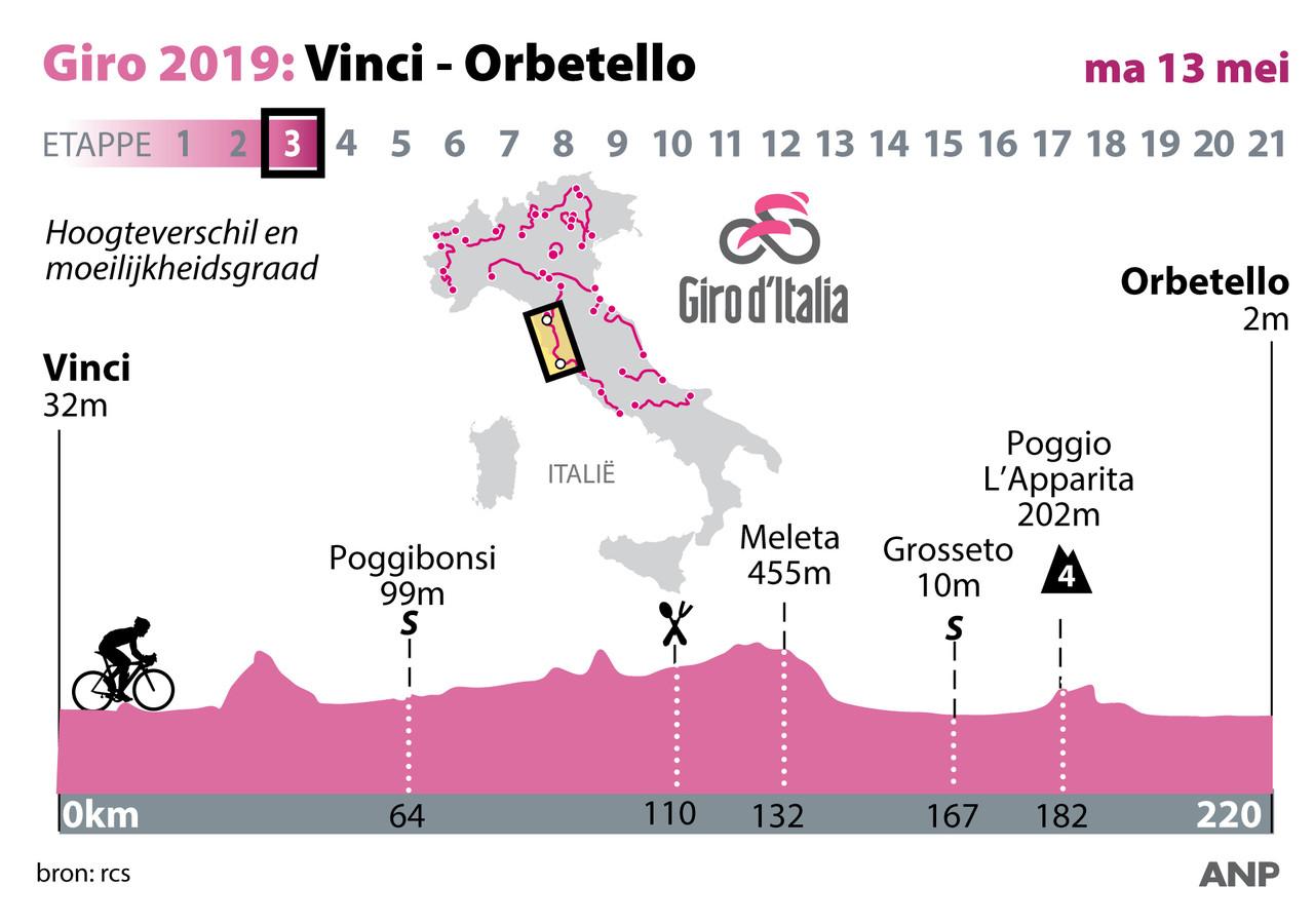 Profiel etappe 3 Giro d'Italia.