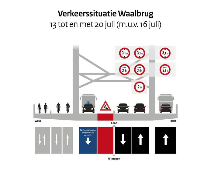 Tijdens de Vierdaagseweek krijgt het verkeer meer ruimte om via de Waalbrug de stad in en uit te gaan. De werkzaamheden liggen die week stil.