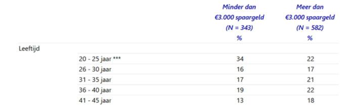 Per leeftijdscategorie is te zien hoeveel procent van de ondervraagden boven of onder de 'spaargrens' van 3.000 euro zit.