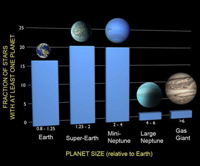 De vijf categorieën waarin onderzoekers nieuwe planeten vonden. Beeld F. Fressin (CfA)