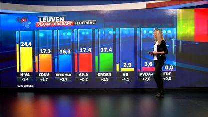 Leuven kleurt groen, sp.a stagneert
