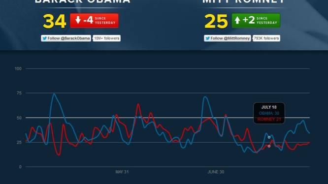 Twitter is niet dol op Romney, maar ook niet op Obama