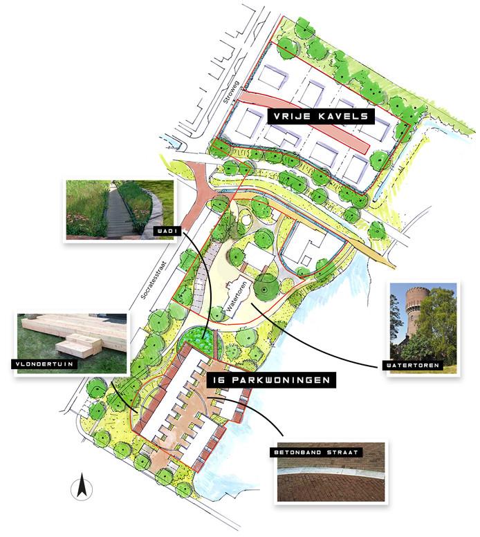 Plan Watertorengebied