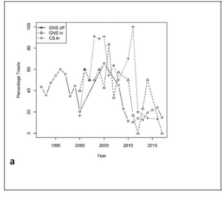 Percentage sleepnetvangsten mét plastic tasjes voor drie onderzochte Noordzeegebieden, per jaar. Beeld Science of the Total Environment