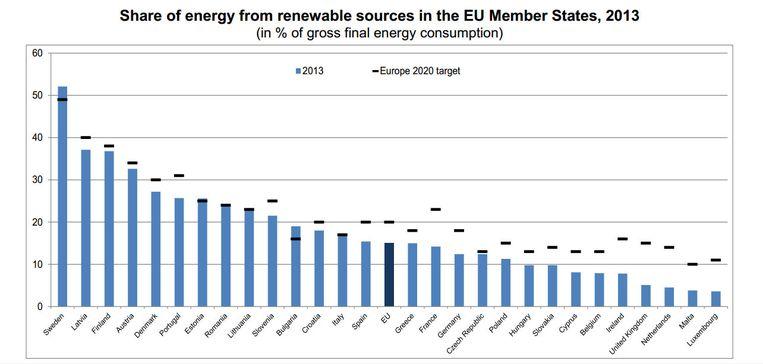 De doelstellingen van de Eu-landen. Beeld Eurostat