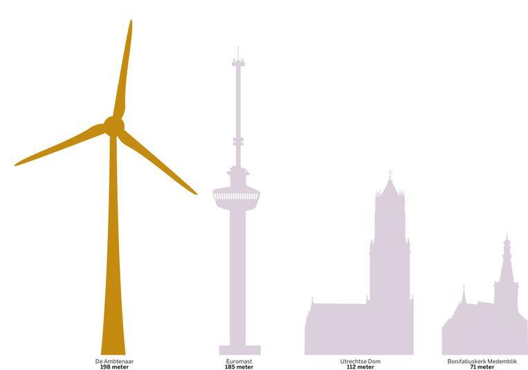 De windmolen De Ambtenaar (links), vergeleken met de Euromast in Rotterdam, de Dom in Utrecht en de Bonifatiuskerk in Medemblik (van links naar rechts). Beeld de Volkskrant