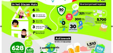 Dit zijn de facts & figures van Serious Request 2017