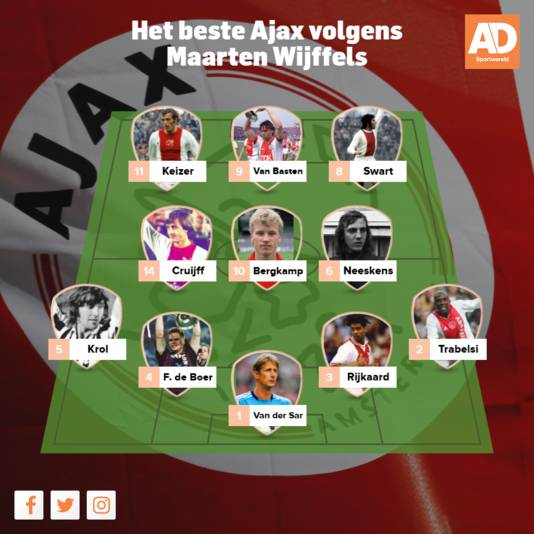 De beste Ajax-elf volgens Maarten Wijffels.