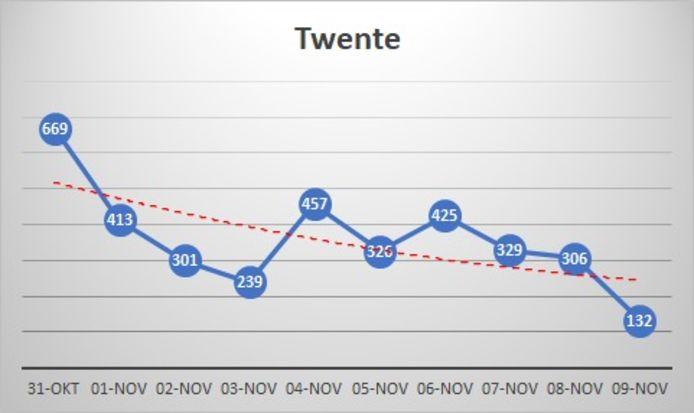Een daling van het aantal besmettingen in Twente zet zich de afgelopen vier dagen door.